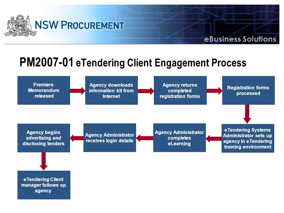 eBusiness Solutions PM2007-01 Roles & Responsibilities Agency –Notify staff of advertising and disclosure guidelines –Assess existing and future tendering processes –Identify and co-ordinate appropriate groups for implementing NSW eTendering in organisation –Initiate engagement with NSW Procurement for the provisioning of NSW eTendering.
