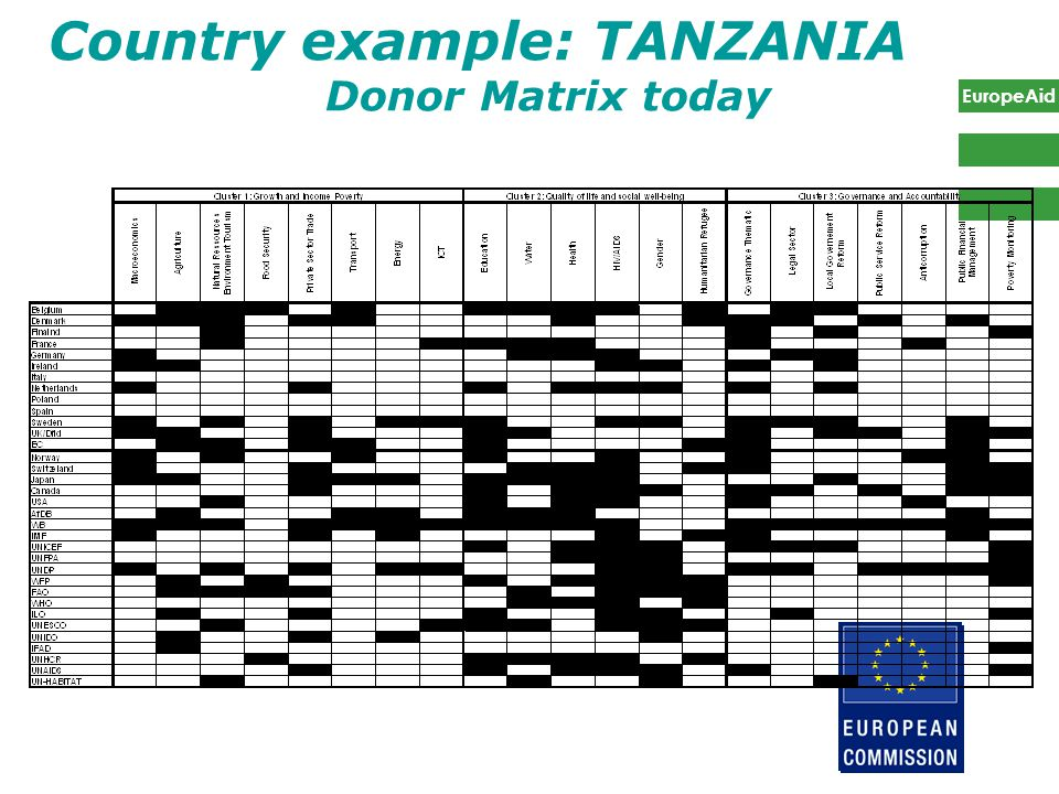 EuropeAid 8 Country example: TANZANIA Donor Matrix today