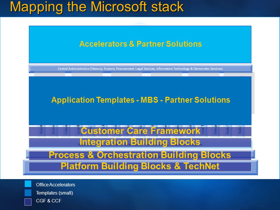 Mapping the Microsoft stack Platform Building Blocks & TechNet Social Work Management Information Systems Process & Orchestration Building Blocks Integration Building Blocks Customer Care Framework Planning Recreation Budgeting Systems Taxation Asset Management Application Templates - MBS - Partner Solutions Accelerators & Partner Solutions Office Accelerators Templates (small) CGF & CCF