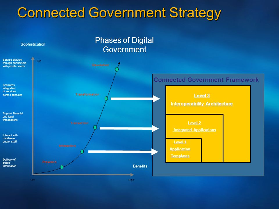 Connected Government Strategy LowHigh Sophistication High Transformation Revolution Interaction Presence Transaction Benefits Service delivery through partnership with private sector Seamless integration of services across agencies Support financial and legal transactions Interact with databases and/or staff Delivery of public information Phases of Digital Government Presence Level 1 Application Templates Level 2 Integrated Applications Level 3 Interoperability Architecture Connected Government Framework