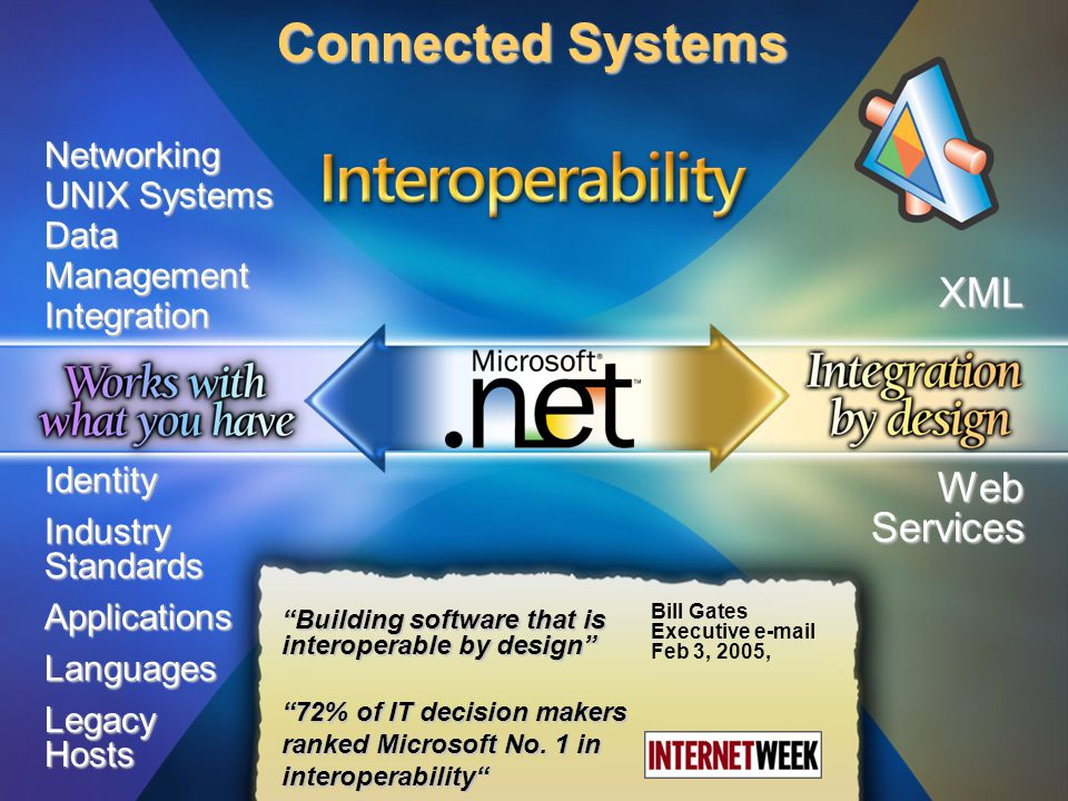 Networking Data Management UNIX Systems Integration XML Web Services Industry Standards Languages Applications Identity Legacy Hosts Connected Systems Building software that is interoperable by design 72% of IT decision makers ranked Microsoft No.