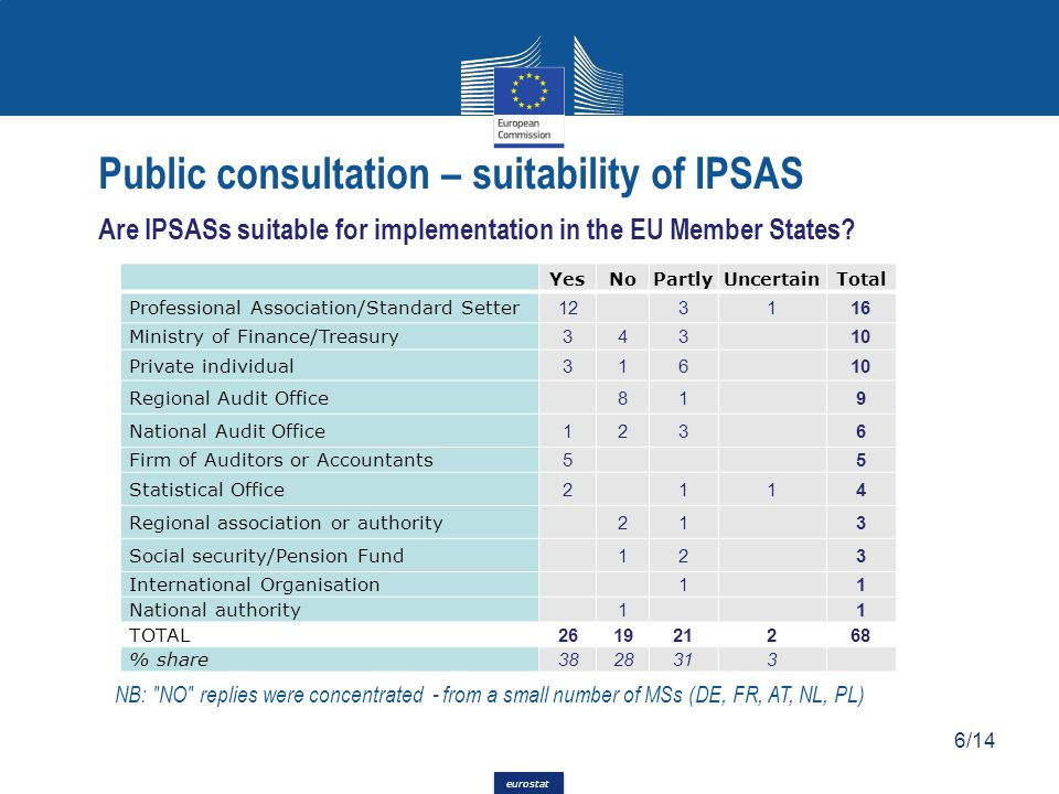eurostat Public consultation – suitability of IPSAS Are IPSASs suitable for implementation in the EU Member States? NB: