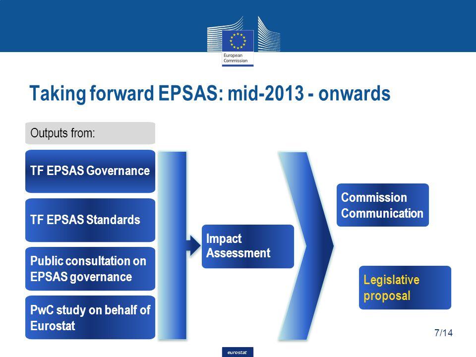 eurostat Impact Assessment Legislative proposal Outputs from: TF EPSAS Governance Taking forward EPSAS: mid-2013 - onwards TF EPSAS Standards Public consultation on EPSAS governance PwC study on behalf of Eurostat Commission Communication 7/14