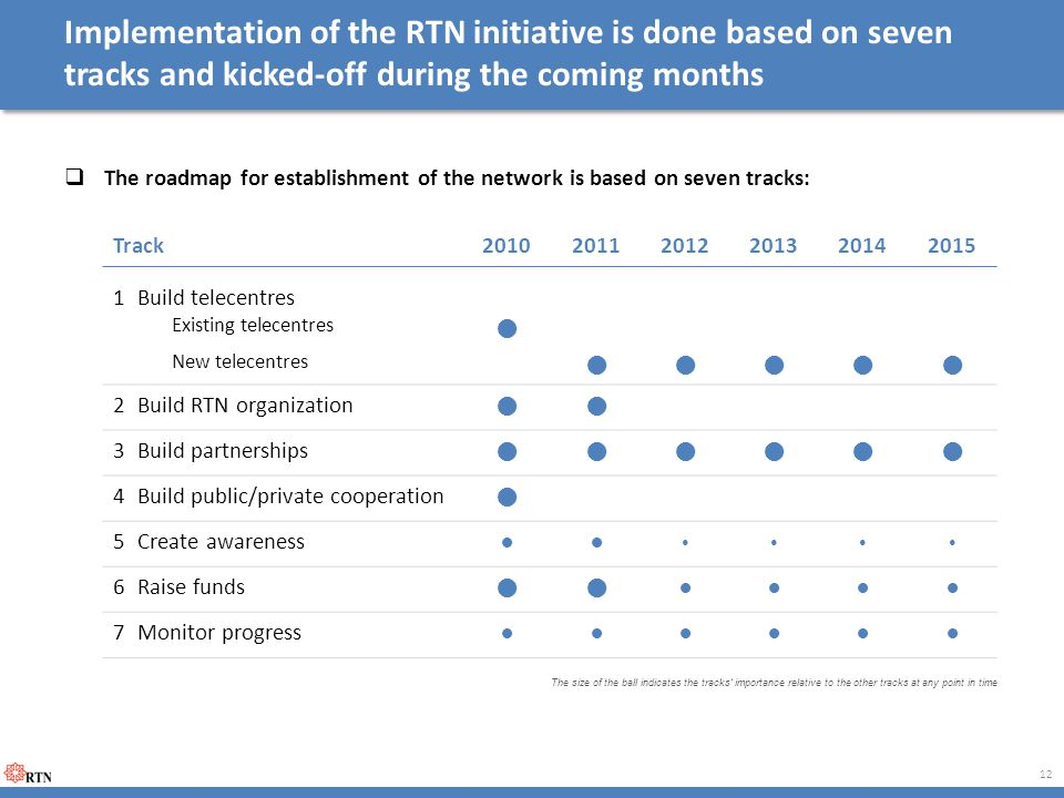 Implementation of the RTN initiative is done based on seven tracks and kicked-off during the coming months  The roadmap for establishment of the network is based on seven tracks: 12 Track201020112012201320142015 1Build telecentres Existing telecentres  New telecentres  2Build RTN organization  3Build partnerships  4Build public/private cooperation  5Create awareness  6Raise funds  7Monitor progress The size of the ball indicates the tracks' importance relative to the other tracks at any point in time