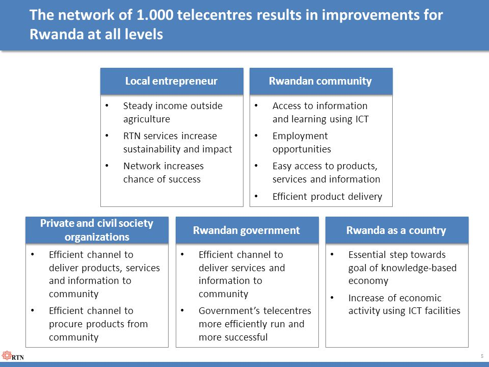The network of 1.000 telecentres results in improvements for Rwanda at all levels 5 Local entrepreneur Steady income outside agriculture RTN services increase sustainability and impact Network increases chance of success Private and civil society organizations Efficient channel to deliver products, services and information to community Efficient channel to procure products from community Rwandan government Efficient channel to deliver services and information to community Government's telecentres more efficiently run and more successful Rwandan community Access to information and learning using ICT Employment opportunities Easy access to products, services and information Efficient product delivery Rwanda as a country Essential step towards goal of knowledge-based economy Increase of economic activity using ICT facilities