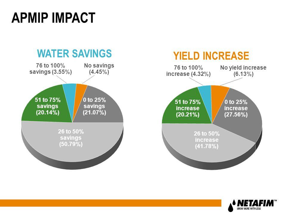 WATER SAVINGS APMIP IMPACT 26 to 50% savings (50.79%) 0 to 25% savings (21.07%) 51 to 75% savings (20.14%) No savings (4.45%) 76 to 100% savings (3.55%) YIELD INCREASE 26 to 50% increase (41.78%) 0 to 25% increase (27.56%) 51 to 75% increase (20.21%) No yield increase (6.13%) 76 to 100% increase (4.32%)