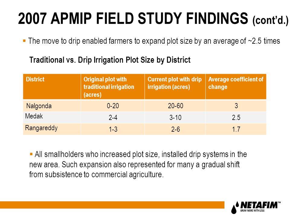 DistrictOriginal plot with traditional irrigation (acres) Current plot with drip irrigation (acres) Average coefficient of change Nalgonda0-2020-603 M