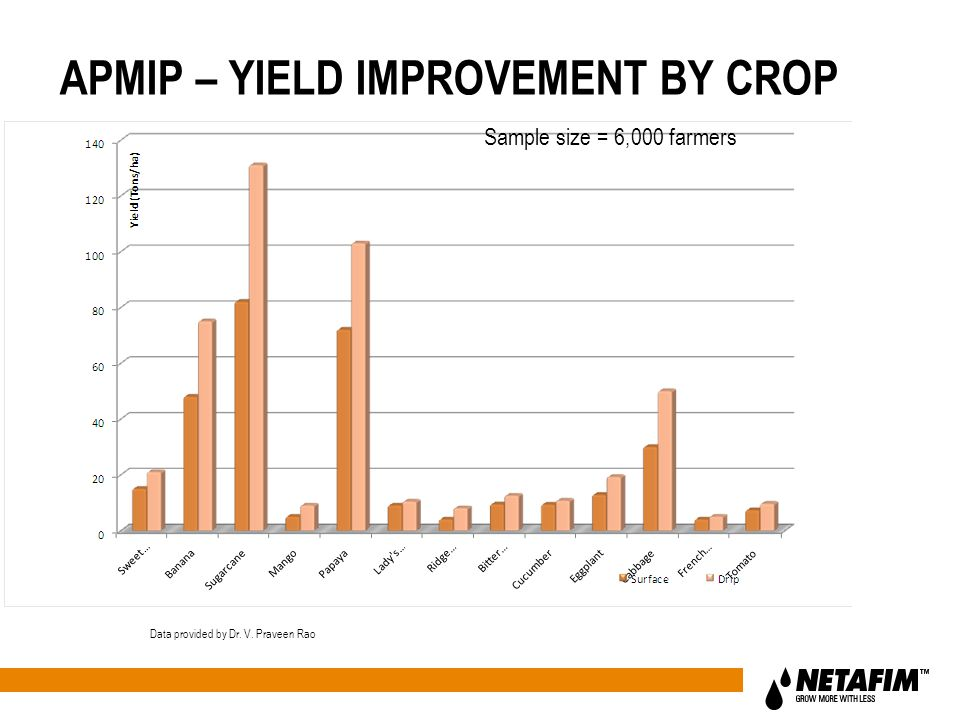 Sample size = 6,000 farmers Data provided by Dr. V. Praveen Rao APMIP – YIELD IMPROVEMENT BY CROP