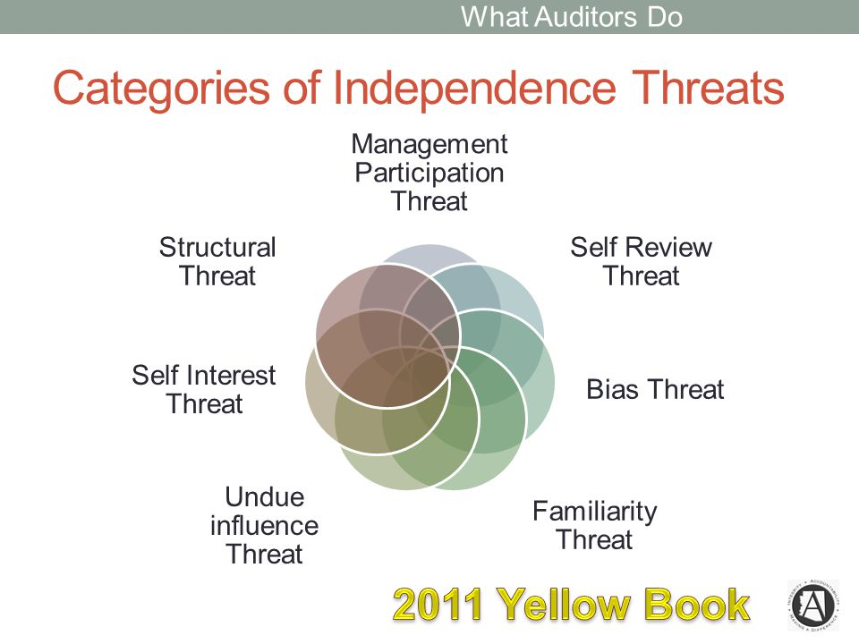 Categories of Independence Threats Management Participation Threat Self Review Threat Bias Threat Familiarity Threat Undue influence Threat Self Interest Threat Structural Threat What Auditors Do