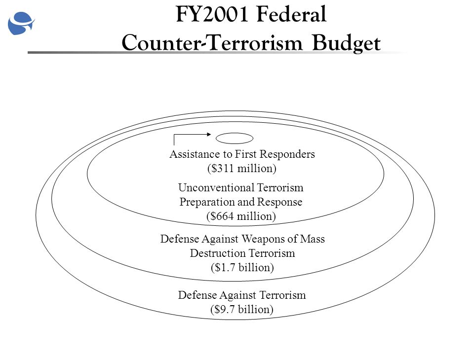 Unconventional Terrorism Preparation and Response ($664 million) Defense Against Weapons of Mass Destruction Terrorism ($1.7 billion) Defense Against Terrorism ($9.7 billion) Assistance to First Responders ($311 million) FY2001 Federal Counter-Terrorism Budget