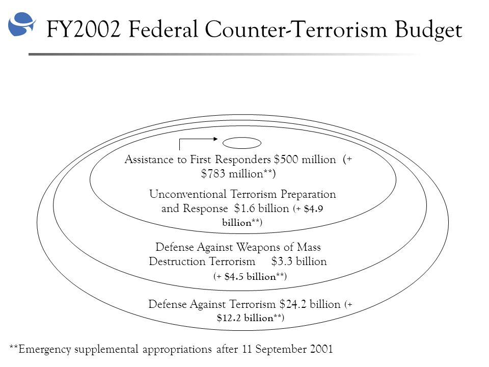 FY2002 Federal Counter-Terrorism Budget Unconventional Terrorism Preparation and Response $1.6 billion (+ $4.9 billion**) Defense Against Weapons of Mass Destruction Terrorism $3.3 billion (+ $4.5 billion**) Defense Against Terrorism $24.2 billion (+ $12.2 billion**) Assistance to First Responders $500 million (+ $783 million**) **Emergency supplemental appropriations after 11 September 2001