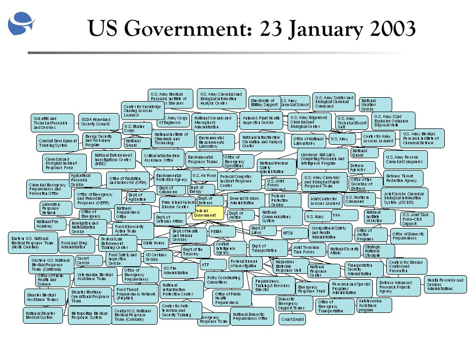 US Government: 23 January 2003