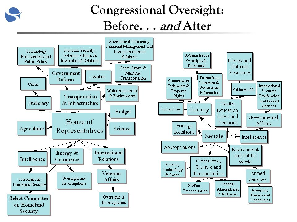 Congressional Oversight: Before... and After