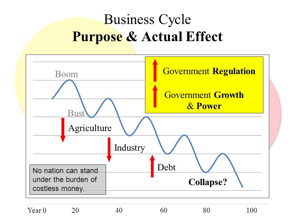 Government Costless Money Business Cycle Purpose & Actual Effect Agriculture Industry Debt Collapse? Government Regulation Government Growth & Power Y