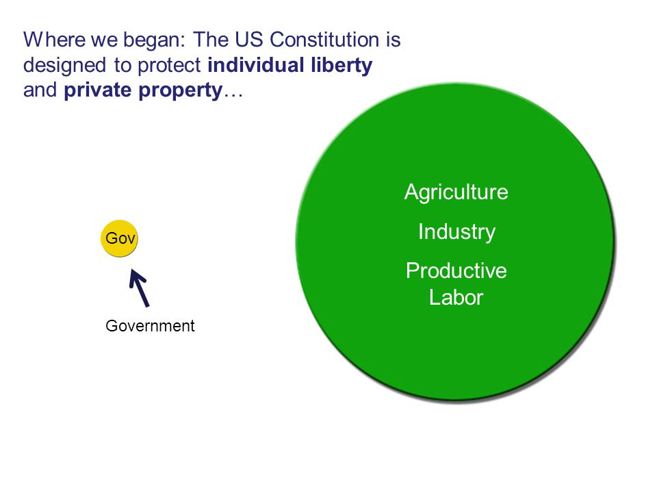 Government Agriculture Industry Productive Labor Where we began: The US Constitution is designed to protect individual liberty and private property… G