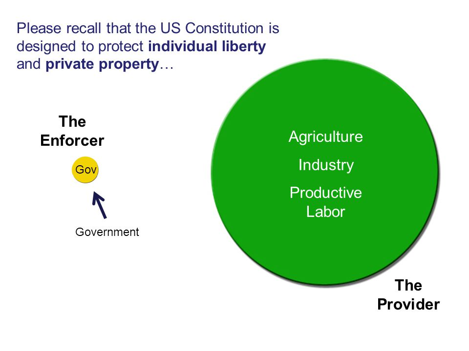 Costless Money But the Booms and Busts have shifted wealth and power from the producers… Government The Enforcer The Provider The Pump Agriculture Industry Productive Labor Agriculture Industry Productive Labor
