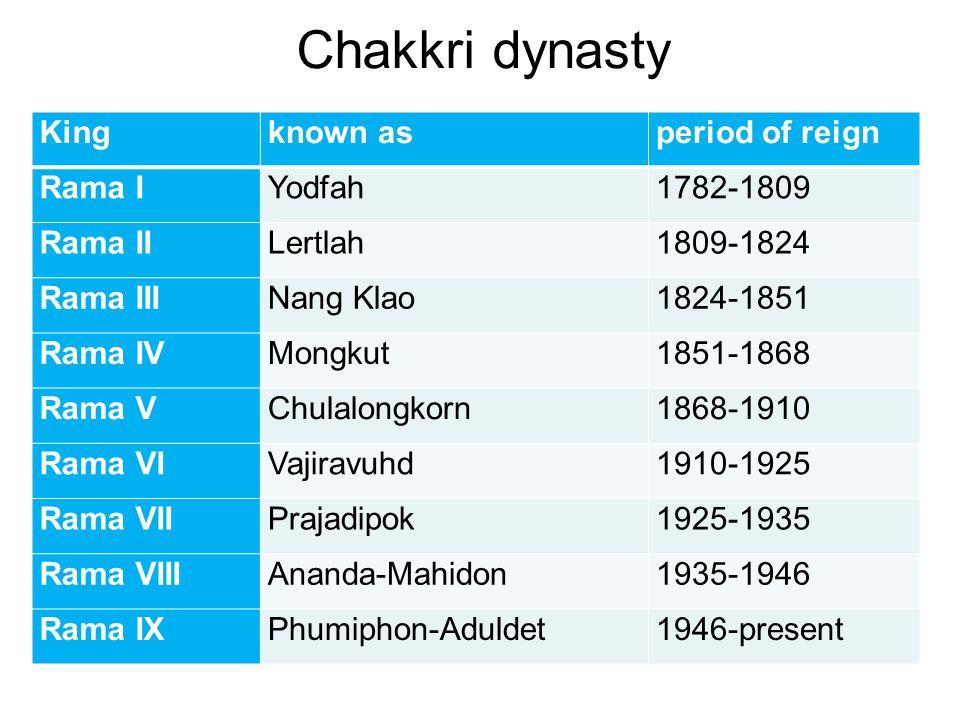 Kingknown asperiod of reign Rama IYodfah1782-1809 Rama IILertlah1809-1824 Rama IIINang Klao1824-1851 Rama IVMongkut1851-1868 Rama VChulalongkorn1868-1910 Rama VIVajiravuhd1910-1925 Rama VIIPrajadipok1925-1935 Rama VIIIAnanda-Mahidon1935-1946 Rama IXPhumiphon-Aduldet1946-present Chakkri dynasty