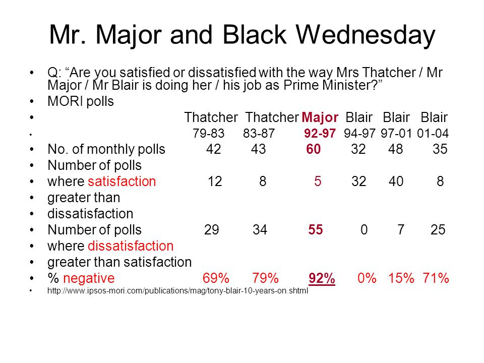 """Mr. Major and Black Wednesday Q: """"Are you satisfied or dissatisfied with the way Mrs Thatcher / Mr Major / Mr Blair is doing her / his job as Prime Mi"""