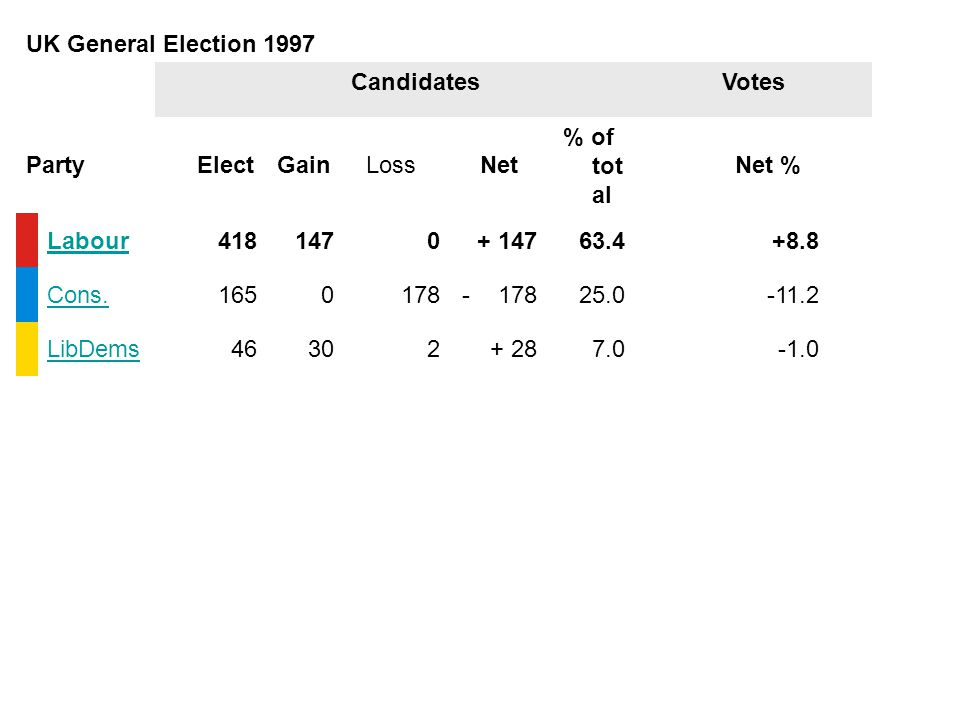 UK General Election 1997 CandidatesVotes PartyElectGain Loss Net % of tot al Net % Labour4181470+ 14763.4+8.8 Cons.1650178-17825.0-11.2 LibDems46302+ 287.0