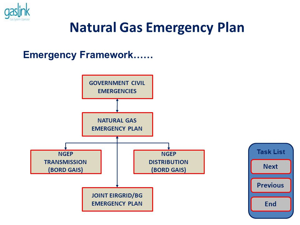 Natural Gas Emergency Plan Emergency Planning…… Emergency Planning body chaired by the NGEM with representation from government (CER) and from across the gas and electricity industries.