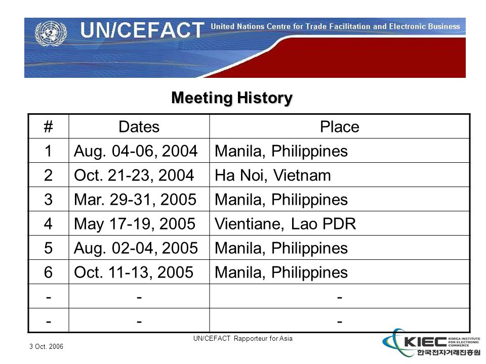3 Oct. 2006 UN/CEFACT Rapporteur for Asia Meeting History #DatesPlace 1Aug. 04-06, 2004Manila, Philippines 2Oct. 21-23, 2004Ha Noi, Vietnam 3Mar. 29-3