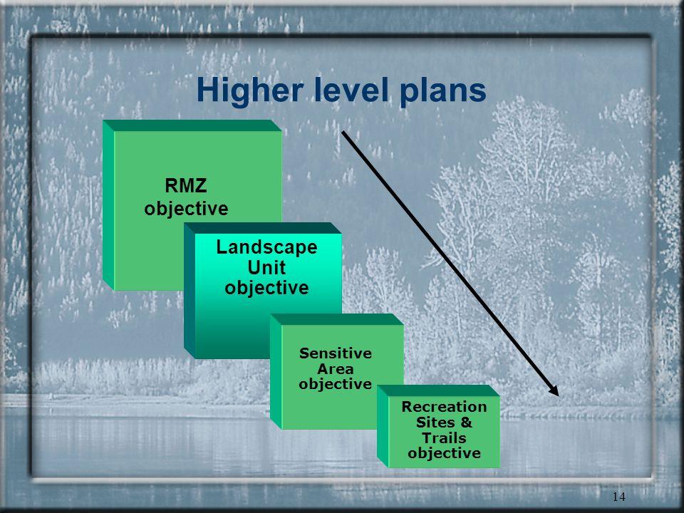 13 Planning Framework - HLP portion of a plan HLP is only that portion of a plan that must be implemented through operational plans landscape unit plans lu objectives = higher level plan forest development plan other operational plans consistency requirement LRMP regional plan