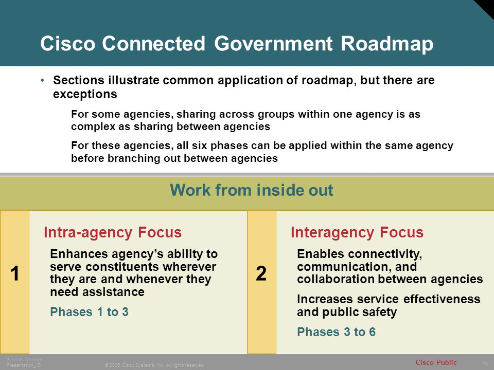 10 © 2005 Cisco Systems, Inc. All rights reserved. Session Number Presentation_ID Cisco Public Cisco Connected Government Roadmap Sections illustrate