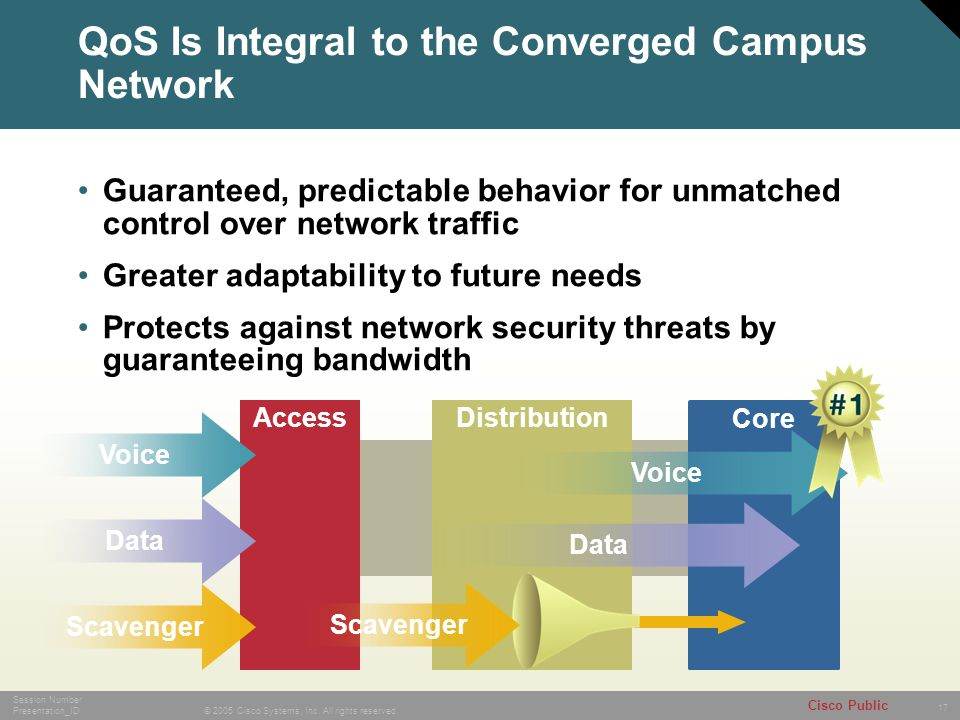 17 © 2005 Cisco Systems, Inc. All rights reserved. Session Number Presentation_ID Cisco Public Quality of Service GW AccessDistribution Voice Data Cor