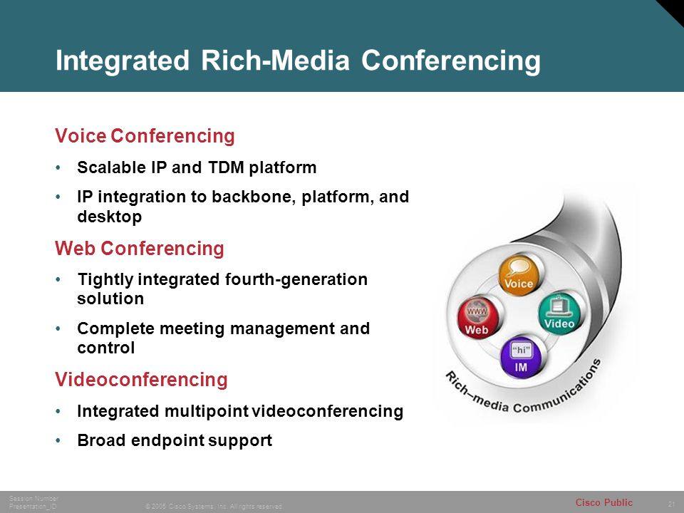 21 © 2005 Cisco Systems, Inc. All rights reserved. Session Number Presentation_ID Cisco Public Voice Video IM Web Integrated Rich-Media Conferencing V