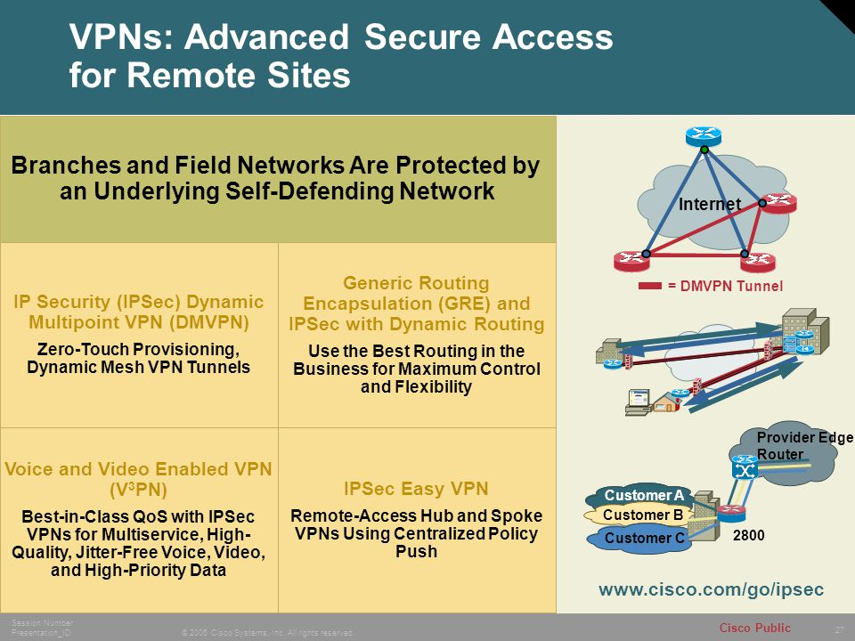 27 © 2005 Cisco Systems, Inc. All rights reserved. Session Number Presentation_ID Cisco Public VPNs: Advanced Secure Access for Remote Sites Internet