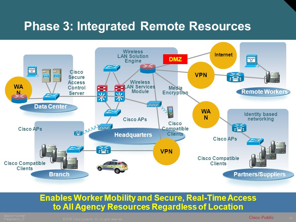 34 © 2005 Cisco Systems, Inc. All rights reserved. Session Number Presentation_ID Cisco Public Phase 3: Integrated Remote Resources Remote Workers Par