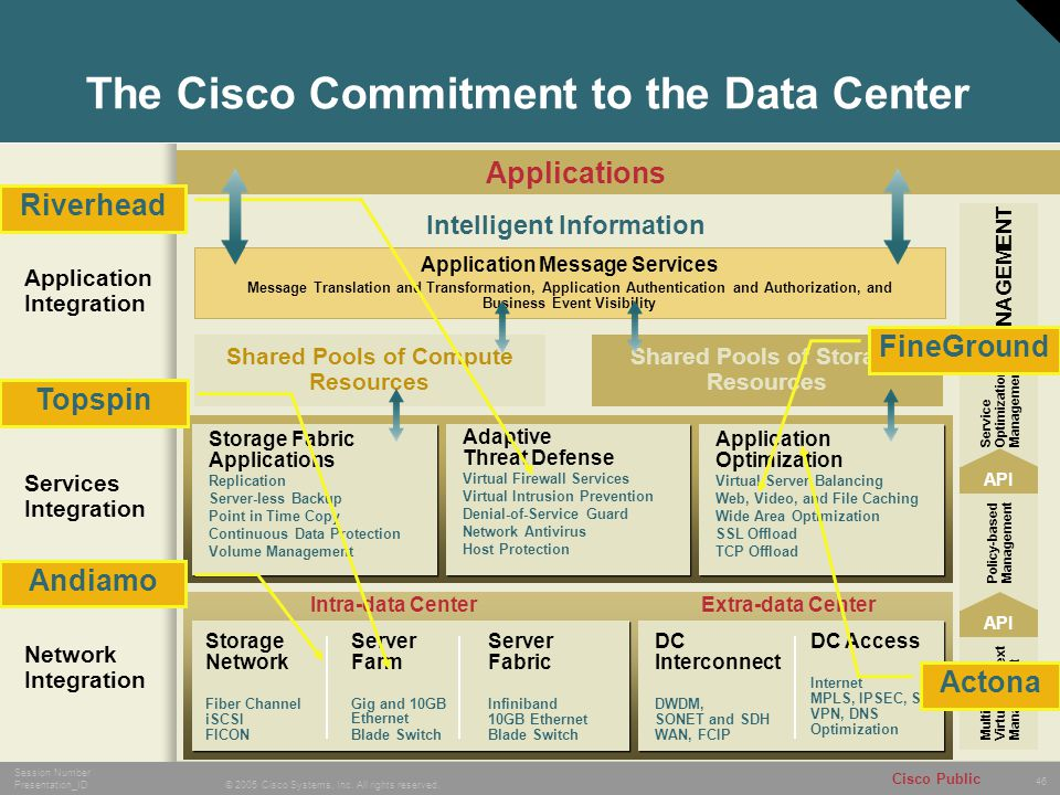 46 © 2005 Cisco Systems, Inc. All rights reserved. Session Number Presentation_ID Cisco Public Shared Pools of Storage Resources Shared Pools of Compu