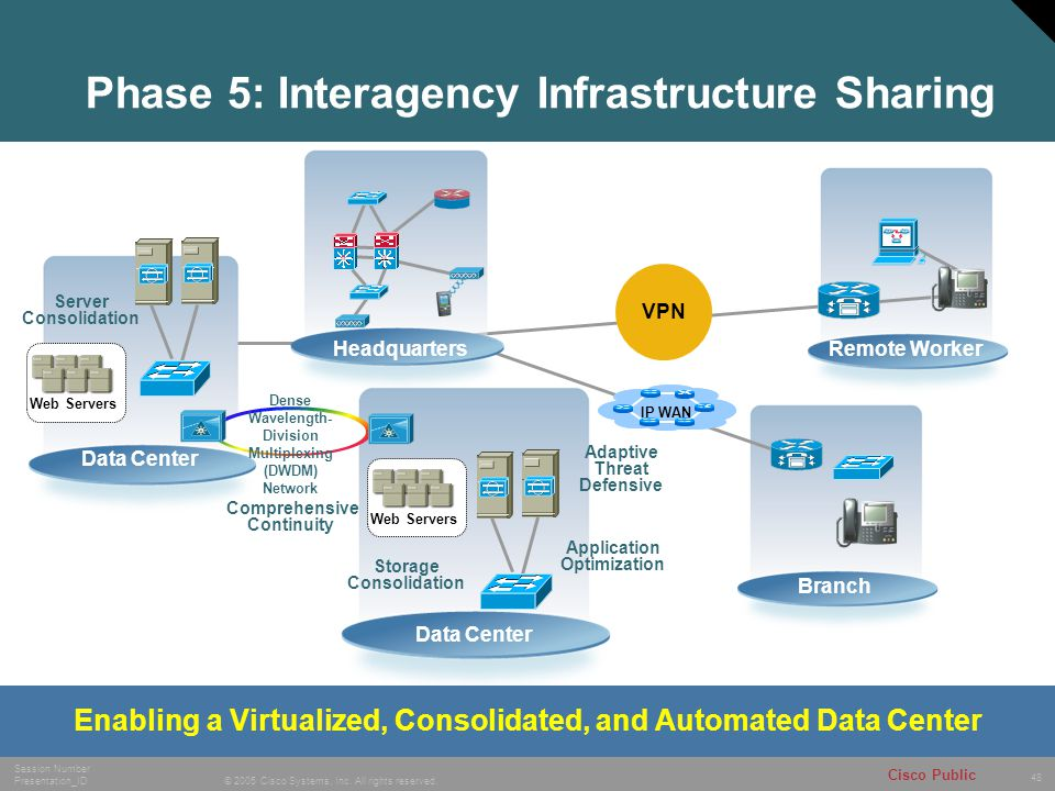 48 © 2005 Cisco Systems, Inc. All rights reserved. Session Number Presentation_ID Cisco Public Phase 5: Interagency Infrastructure Sharing Remote Work