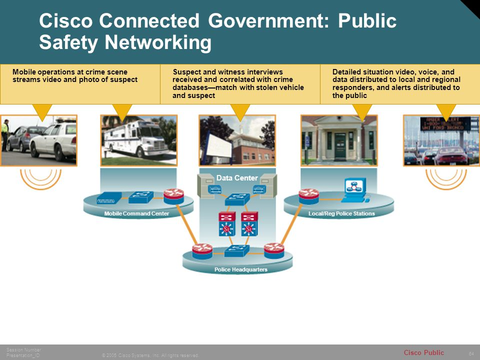 64 © 2005 Cisco Systems, Inc. All rights reserved. Session Number Presentation_ID Cisco Public Suspect and witness interviews received and correlated