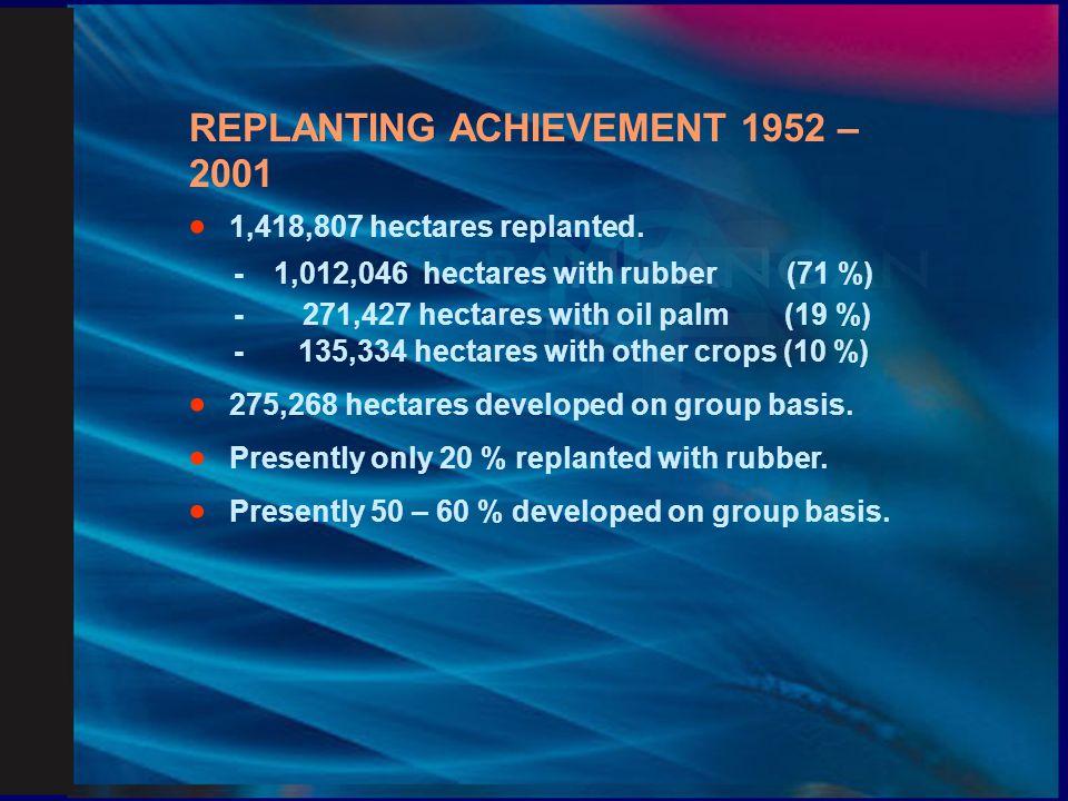 RUBBER INDUSTRY SMALLHOLDERS DEVELOPMENT AUTHORITY (RISDA)  Rubber Industry (Replanting) Board (1952 – 1972)  Rubber Industry Smallholders Development Authority (1973 – Present)  RISDA Act (Amendment 2002).