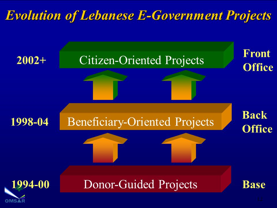 12 Evolution of Lebanese E-Government Projects Donor-Guided Projects 1994-00Base Beneficiary-Oriented Projects 1998-04 Back Office Citizen-Oriented Projects 2002+ Front Office