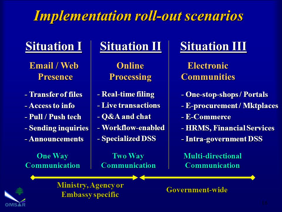 16 Implementation roll-out scenarios Situation I Situation II Situation III - Sending inquiries Email / Web Presence - Transfer of files - Access to info - Pull / Push tech One Way Communication - Announcements - Workflow-enabled Online Processing Two Way Communication - Real-time filing - Live transactions - Q&A and chat - Specialized DSS Electronic Communities Multi-directionalCommunication - One-stop-shops / Portals - E-procurement / Mktplaces - E-Commerce - HRMS, Financial Services - Intra-government DSS Ministry, Agency or Embassy specific Government-wide