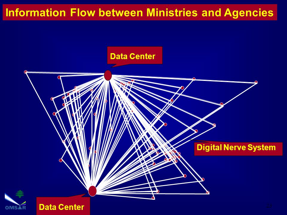 23 Information Flow between Ministries and Agencies Data Center Digital Nerve System