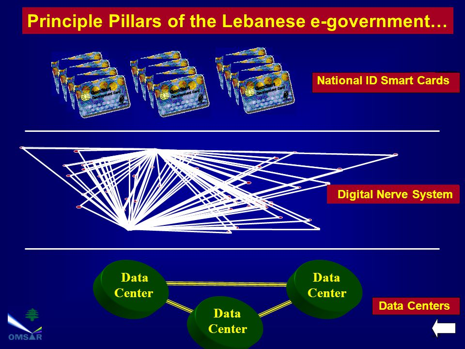 24 Principle Pillars of the Lebanese e-government… Digital Nerve System National ID Smart Cards Data Center Data Center Data Center Data Centers