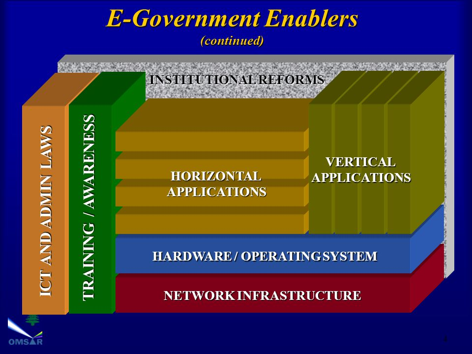 4 INSTITUTIONAL REFORMS ICT AND ADMIN LAWS TRAINING / AWARENESS E-Government Enablers (continued) NETWORK INFRASTRUCTURE HARDWARE / OPERATING SYSTEM HORIZONTALAPPLICATIONS VERTICALAPPLICATIONS
