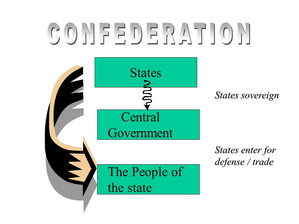 States Central Government The People of the state States sovereign States enter for defense / trade
