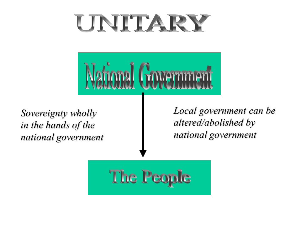 Sovereignty wholly in the hands of the national government Local government can be altered/abolished by national government