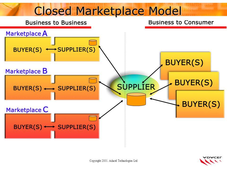 Copyright 2001. Adacel Technologies Ltd Closed Marketplace Model