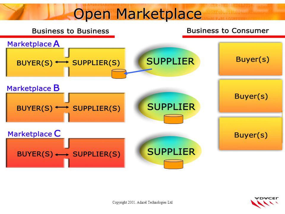 Copyright 2001. Adacel Technologies Ltd Open Marketplace