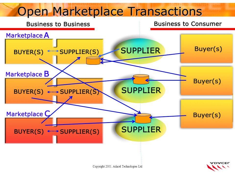 Copyright 2001. Adacel Technologies Ltd Open Marketplace Transactions