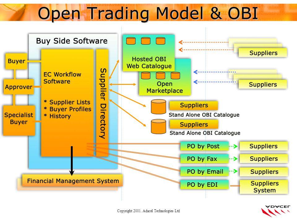 Copyright 2001. Adacel Technologies Ltd Open Trading Model & OBI