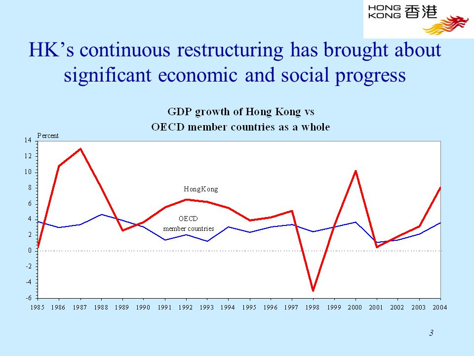 3 HK's continuous restructuring has brought about significant economic and social progress