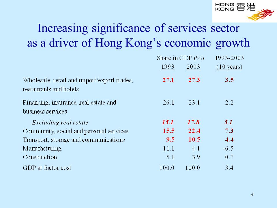 4 Increasing significance of services sector as a driver of Hong Kong's economic growth
