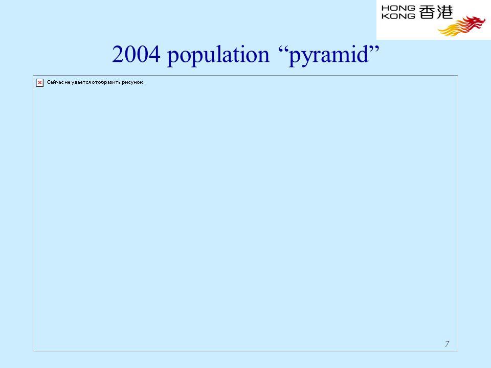 7 2004 population pyramid