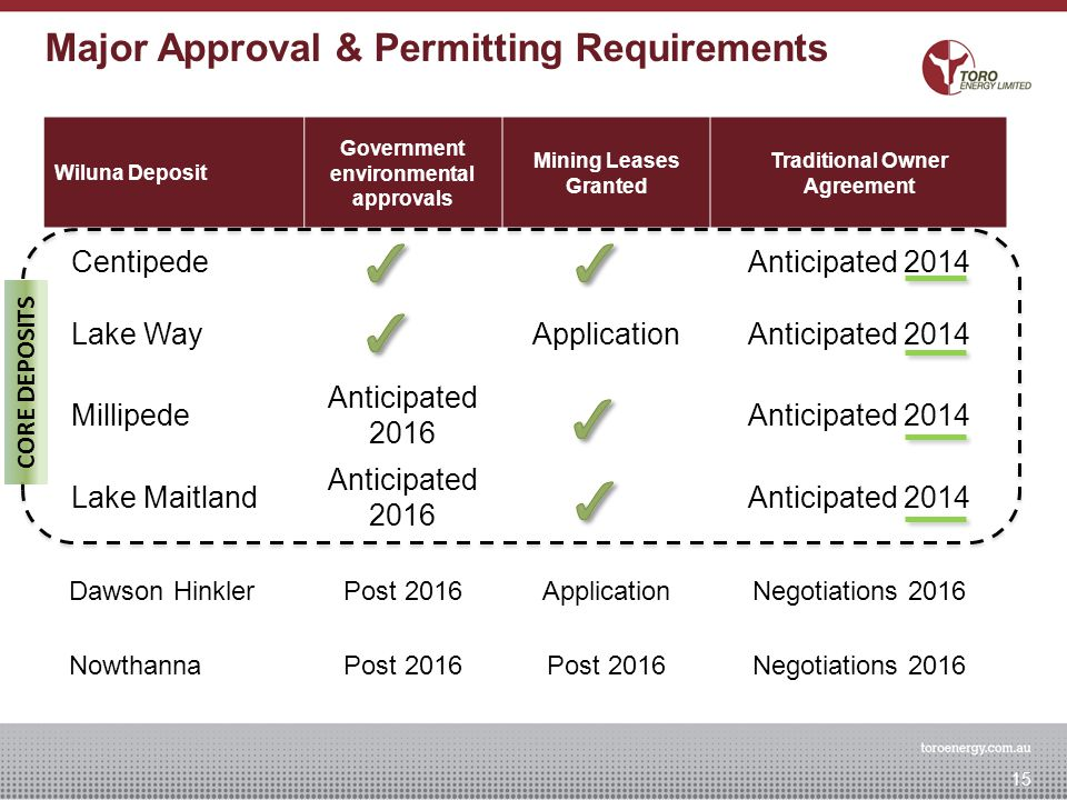 Major Approval & Permitting Requirements 15 Wiluna Deposit Government environmental approvals Mining Leases Granted Traditional Owner Agreement Centip
